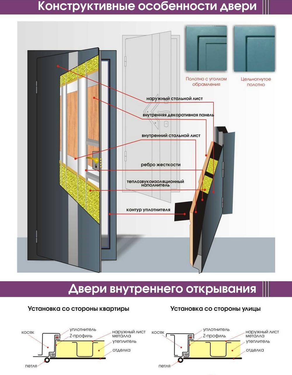 Установка наружной двери